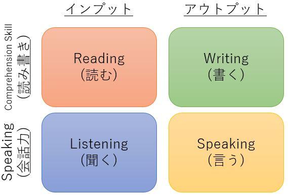 英語の勉強法アウトップとインプット